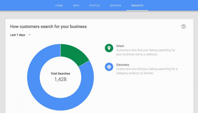 Get valuable insights about your customers with Google My Business