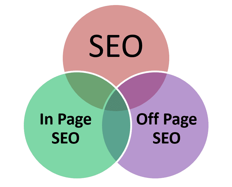 best seo company in lucknow, Search Engine Optimization